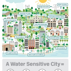 Water Sensitive Design from CRC WSC infographic